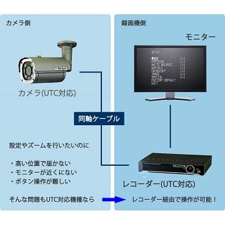 UTC機能(同軸制御機能)